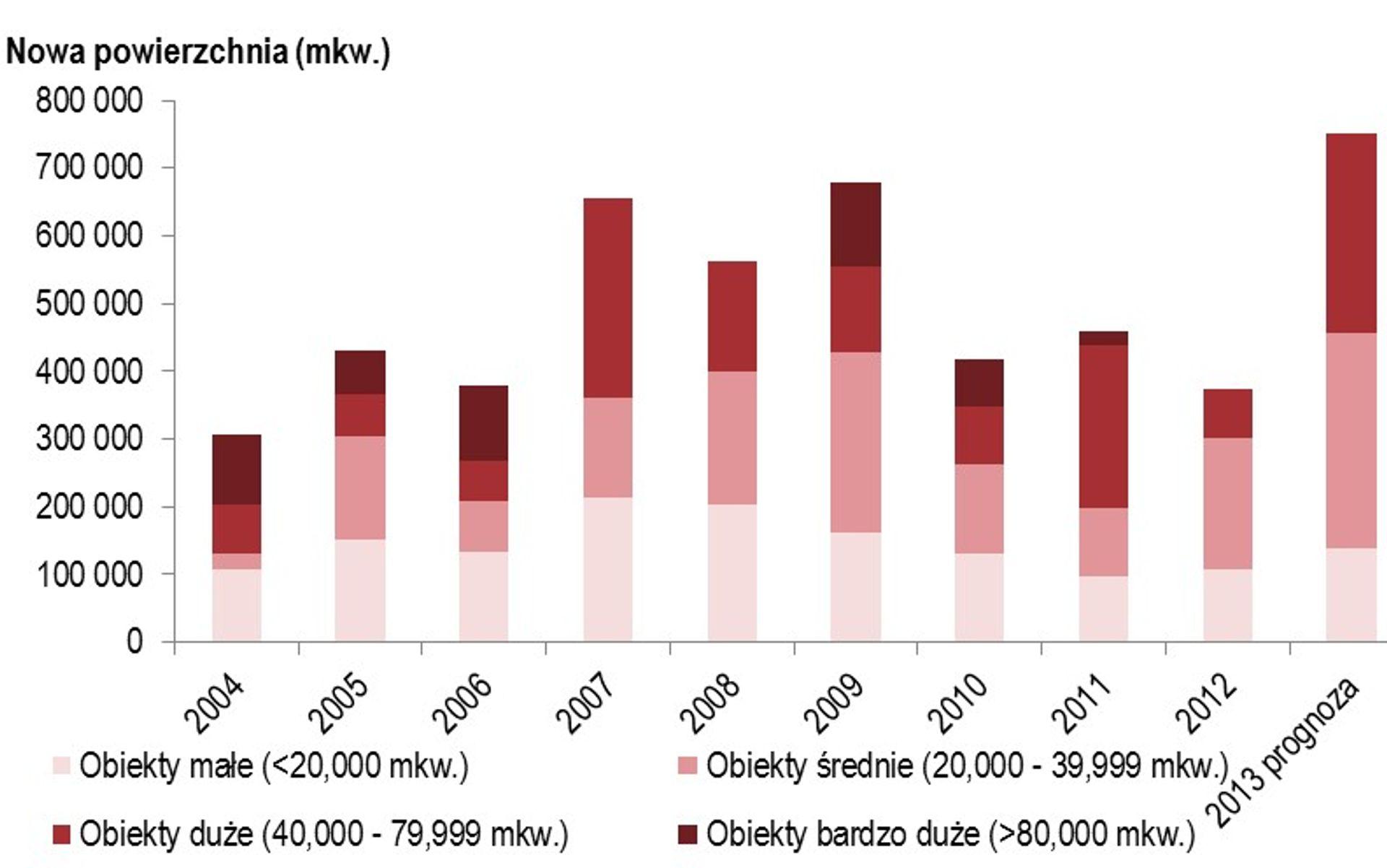 [Polska] 2013 upłynie pod znakiem rosnącej aktywności deweloperów i dalszej dywersyfikacji rynku nieruchomości handlowych