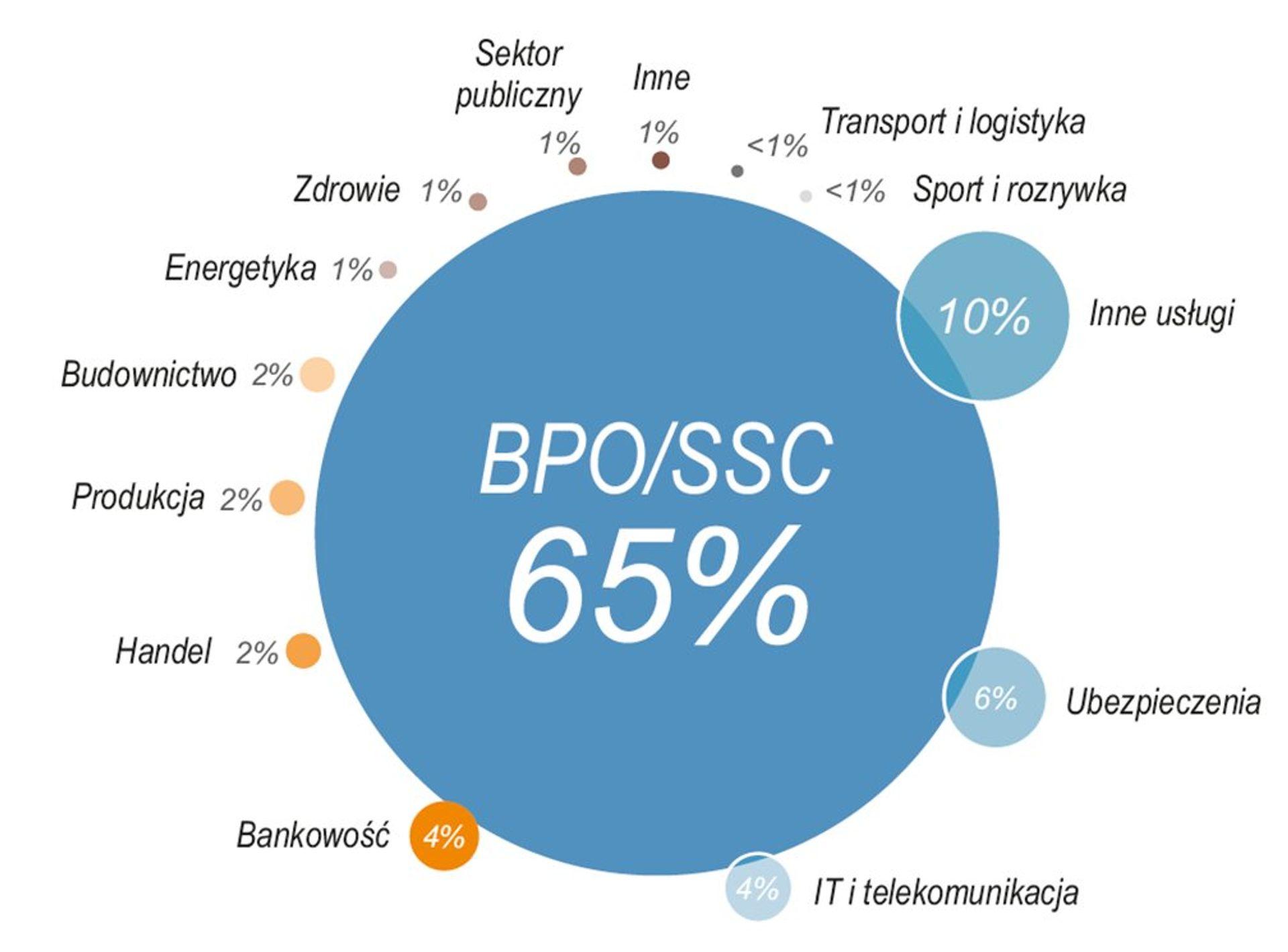 [Polska] Kim jest najemca powierzchni biurowych w Polsce?