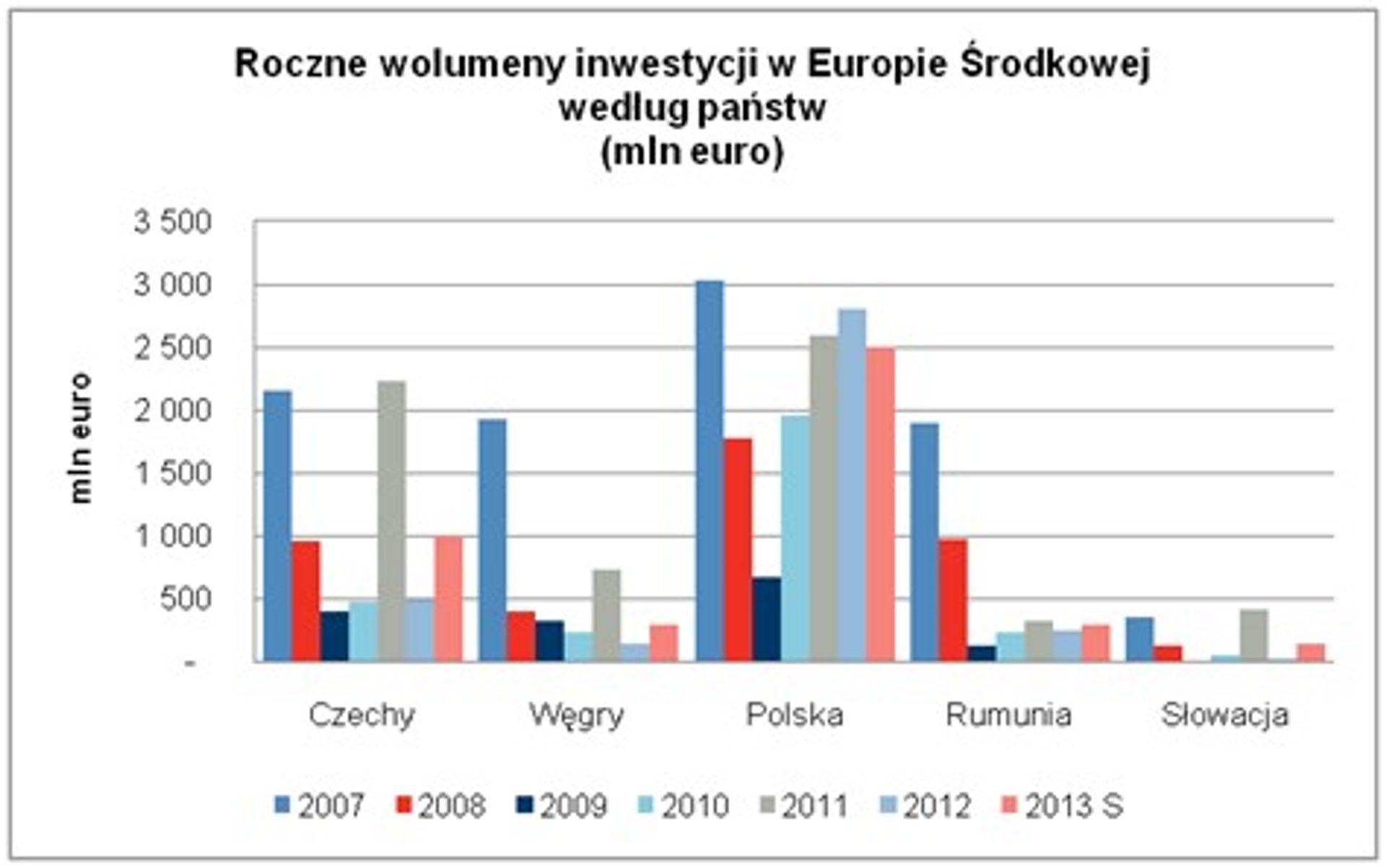 Wzrost wolumenu transakcji inwestycyjnych w Europie Środkowej w czwartym kwartale ubiegłego roku