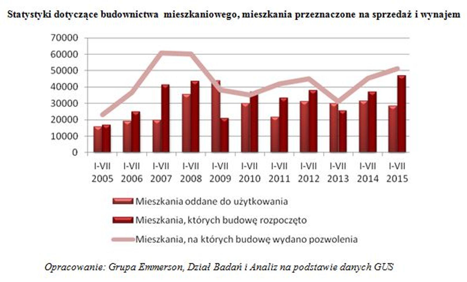 [Polska] Deweloperzy pełni optymizmu