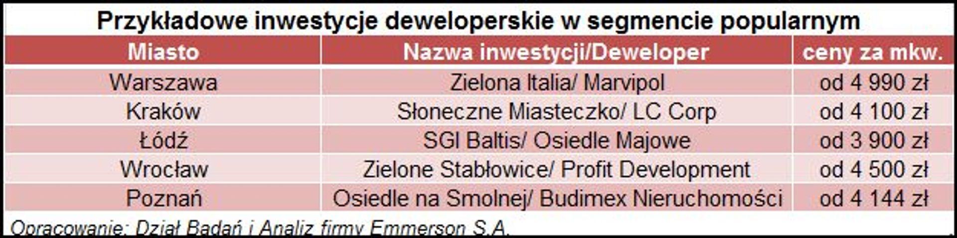 [Polska] Segment mieszkań popularnych – mieszkania dla każdego?