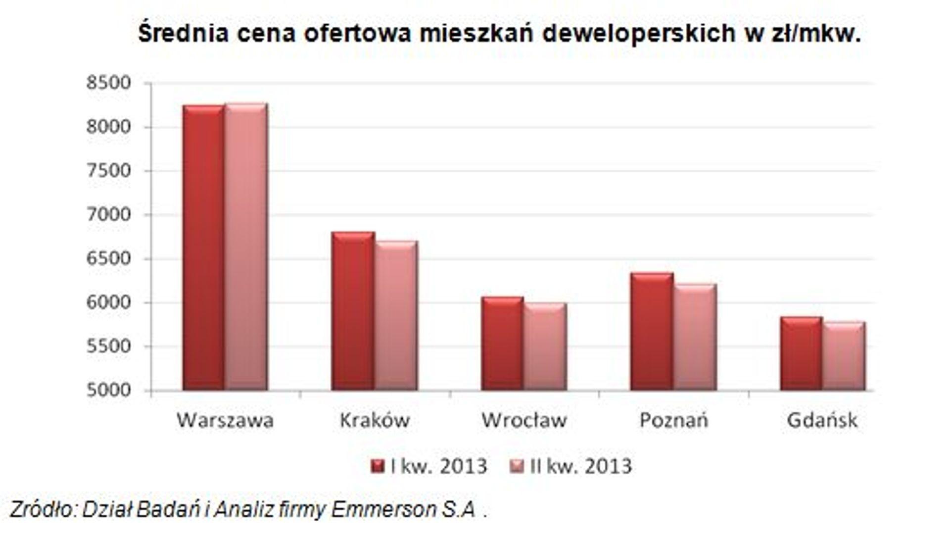 [Polska] U deweloperów ceny mieszkań coraz bardziej stabilne