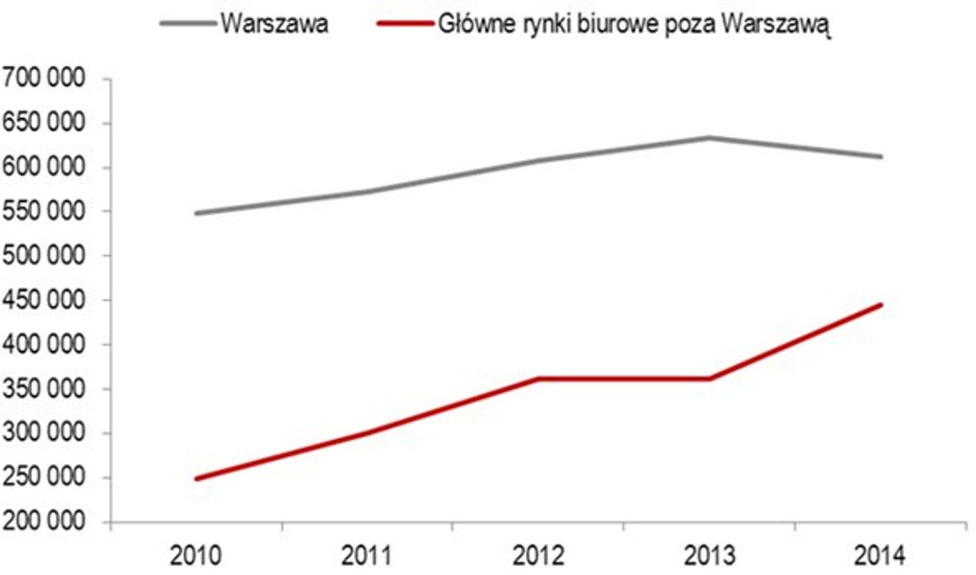 [Polska] Polska pozostaje największym rynkiem biurowym w Europie Środkowo-Wschodniej