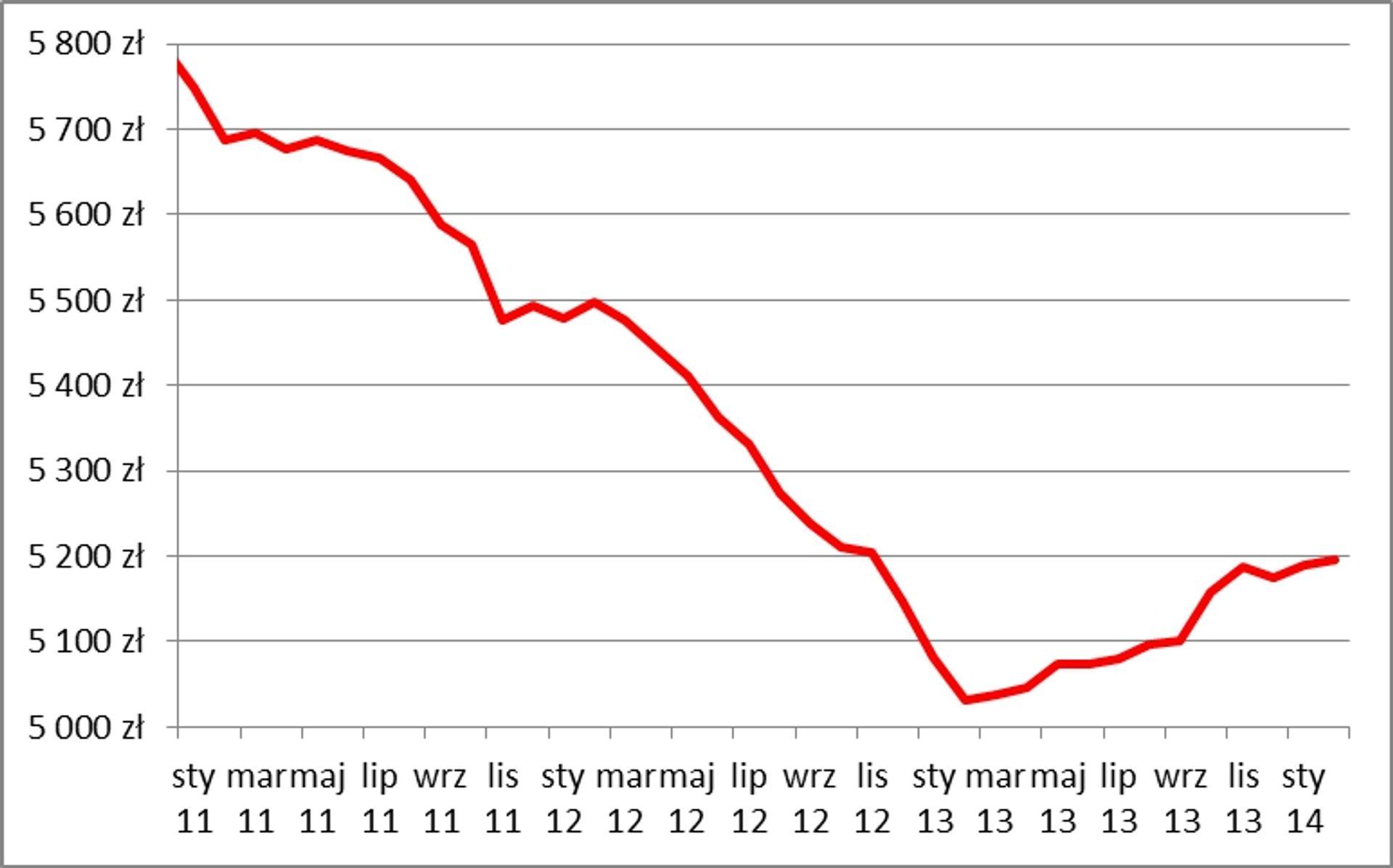 [Polska] Dostępność mieszkań na rynku wtórnym przestała rosnąć