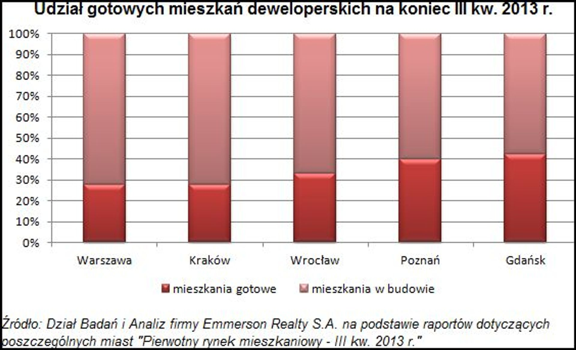 [Polska] Mieszkań gotowych do odbioru od deweloperów nie brakuje