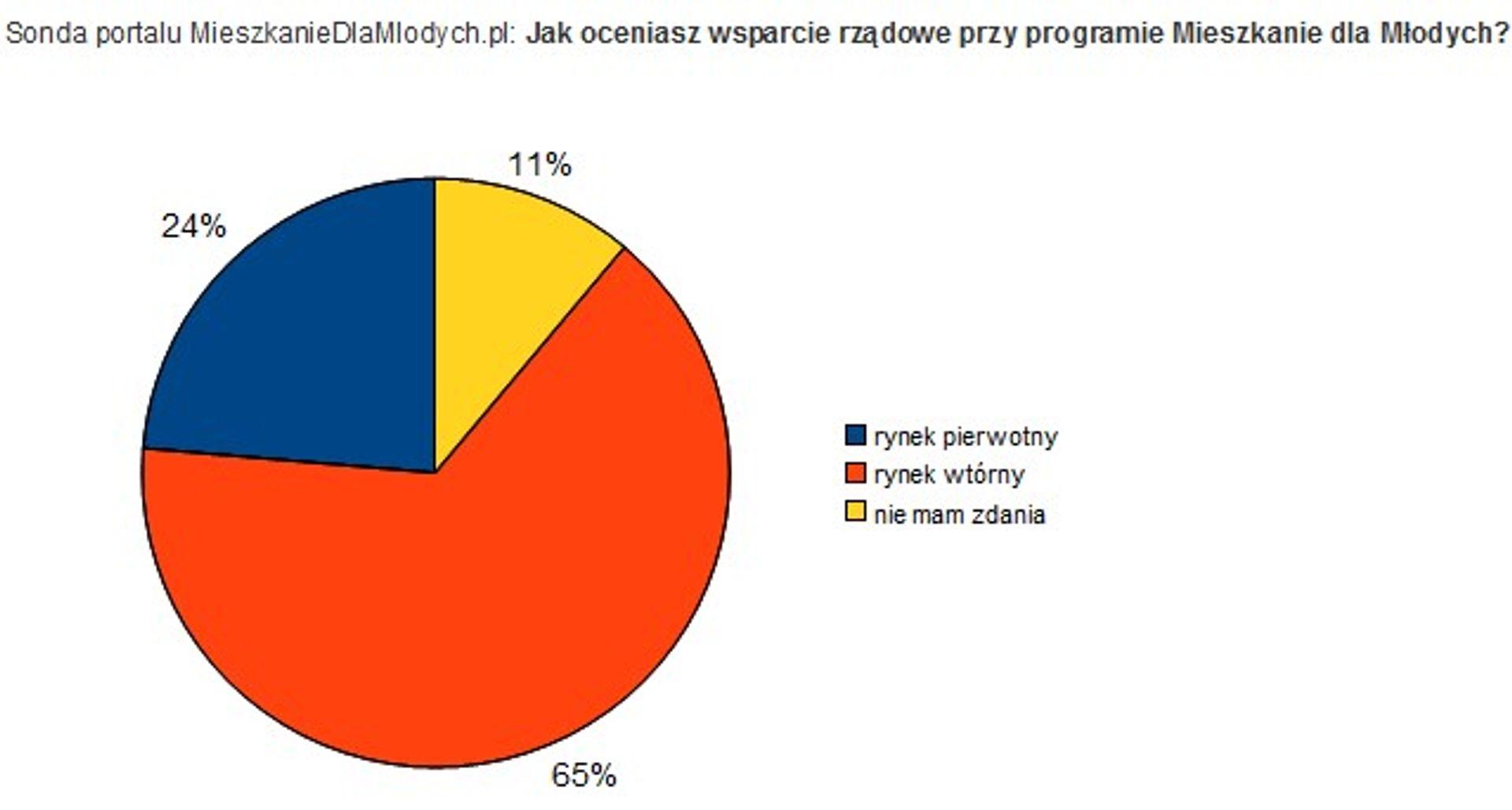 [Polska] Młodzi w programie MdM chcą mieszkań z rynku wtórnego