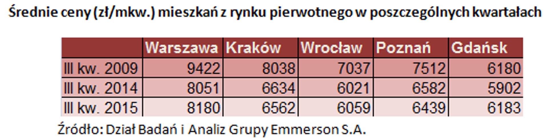 [Polska] Średnie ceny mieszkań w największych miastach