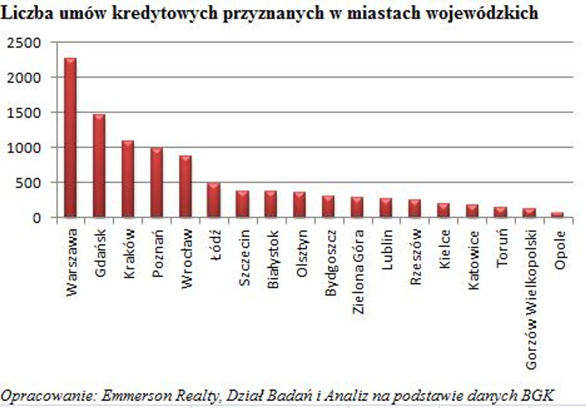 [Polska] MdM – gdzie największy wybór na początku II kw. 2015 r.?
