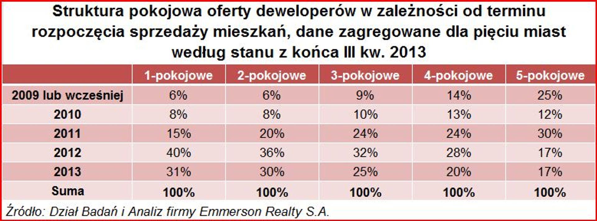 [Polska] Małe mieszkania znikają z rynku. Duże wciąż zalegają w ofercie deweloperów.