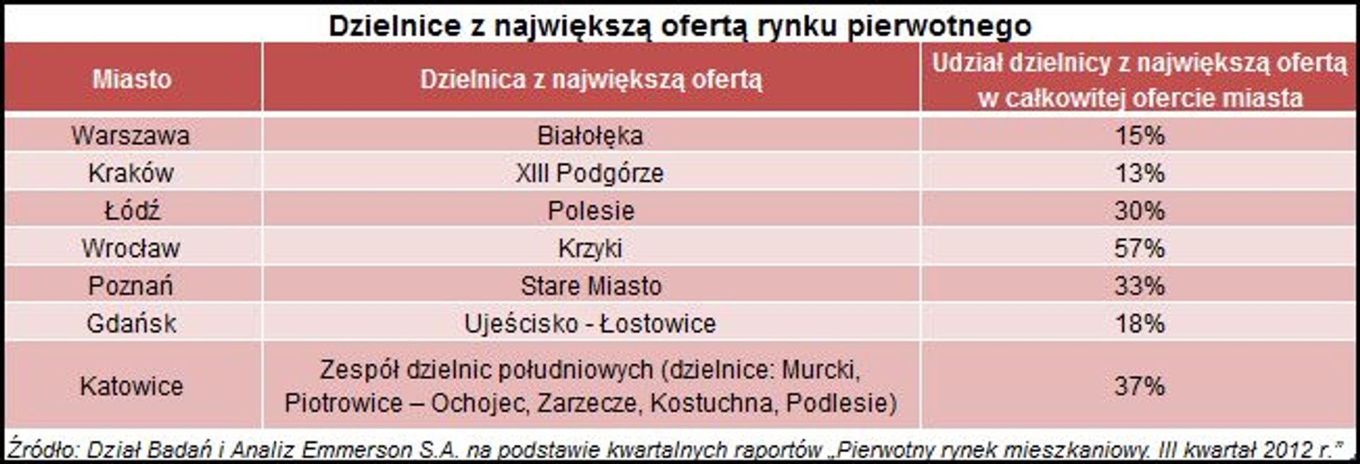 [Polska] Mieszkaniowy Sezam