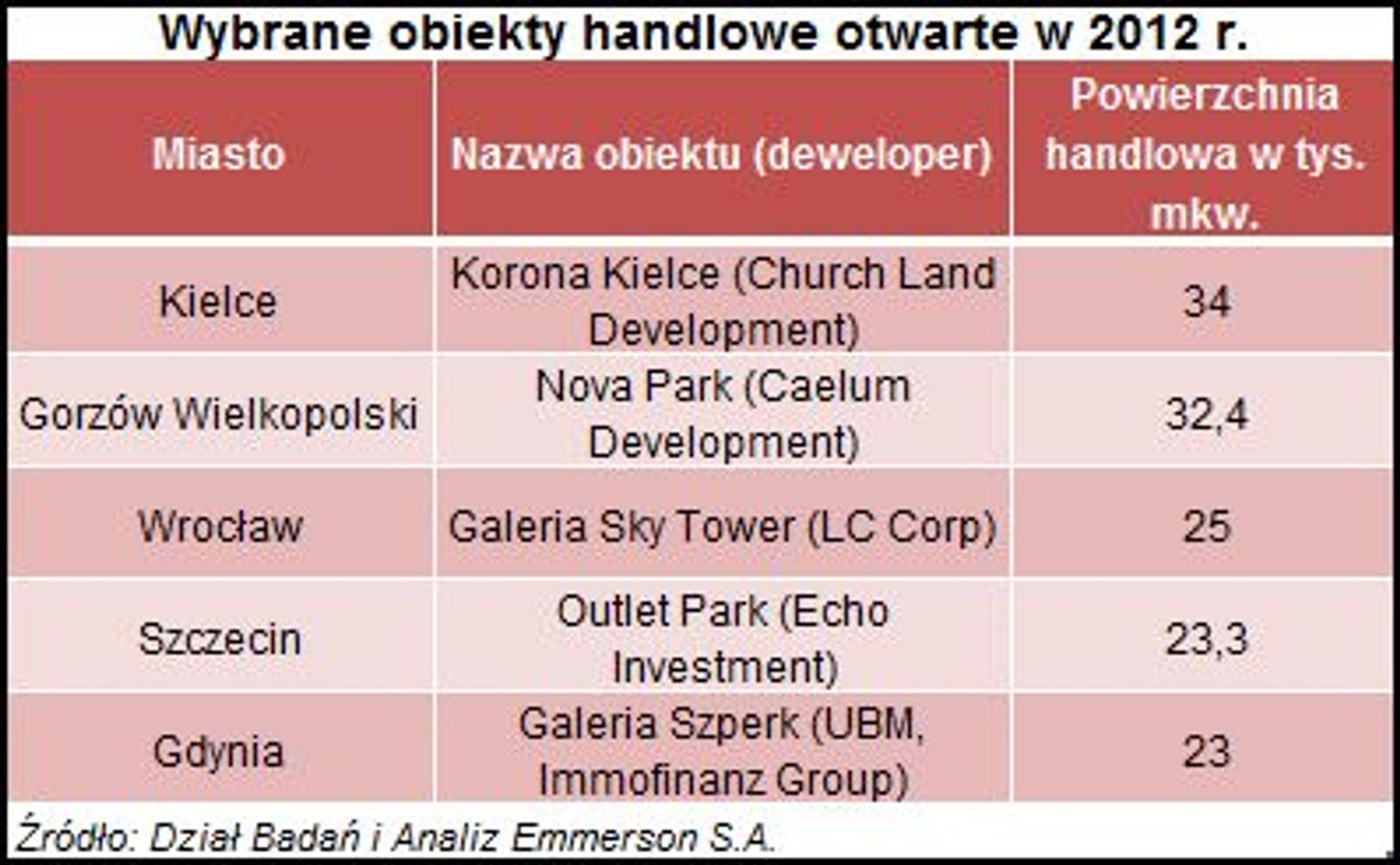 [Polska] Przybywa nam miejsc na zakupy