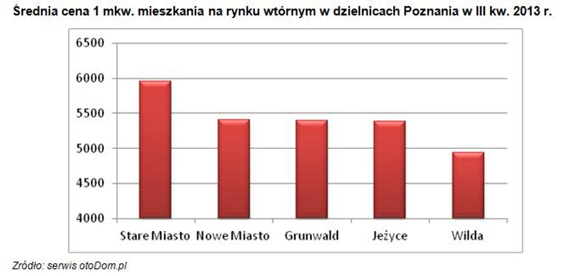 [Polska] Analiza wtórnego rynku nieruchomości mieszkaniowych w północno-zachodnim regionie Polski