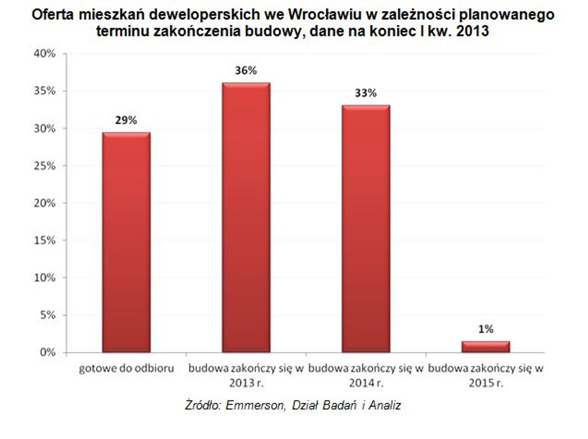 [Wrocław] Wrocławscy deweloperzy mniej skłonności do rozpoczynania kolejnych inwestycji