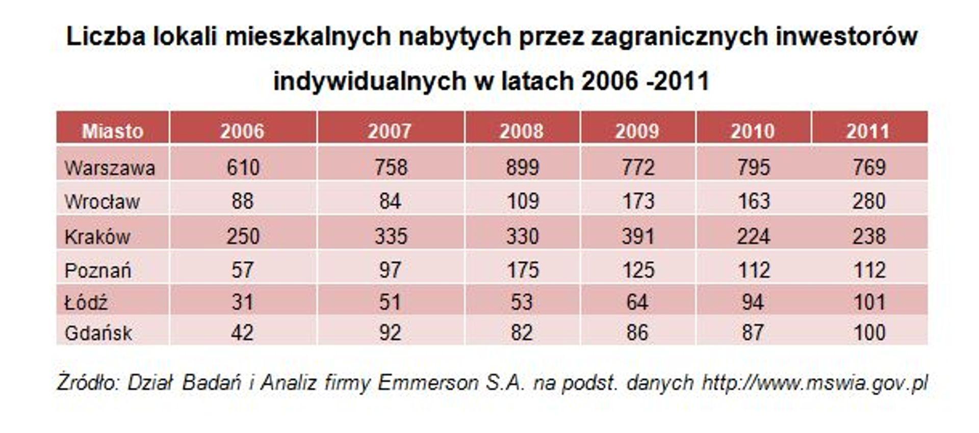 [Wrocław] Wrocławskie mieszkania coraz popularniejsze wśród obcokrajowców