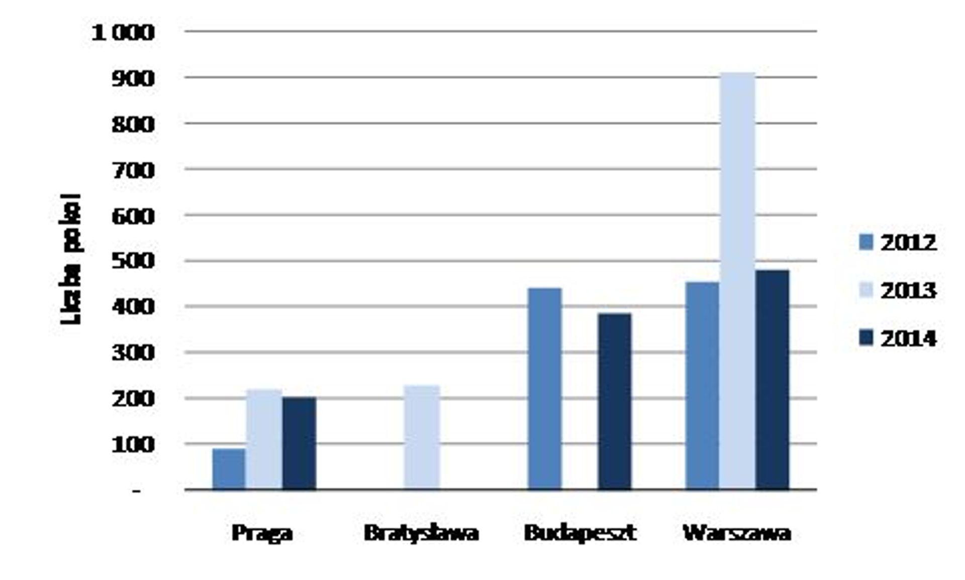Ponowny wzrost zainteresowania inwestorów rynkiem hotelowym Europy Środkowej