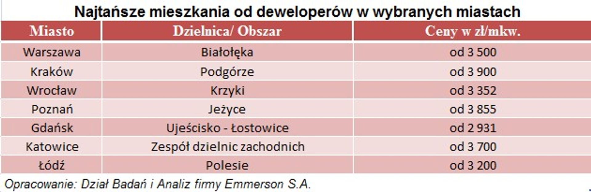 [Polska] Gdzie po najtańsze mieszkania?