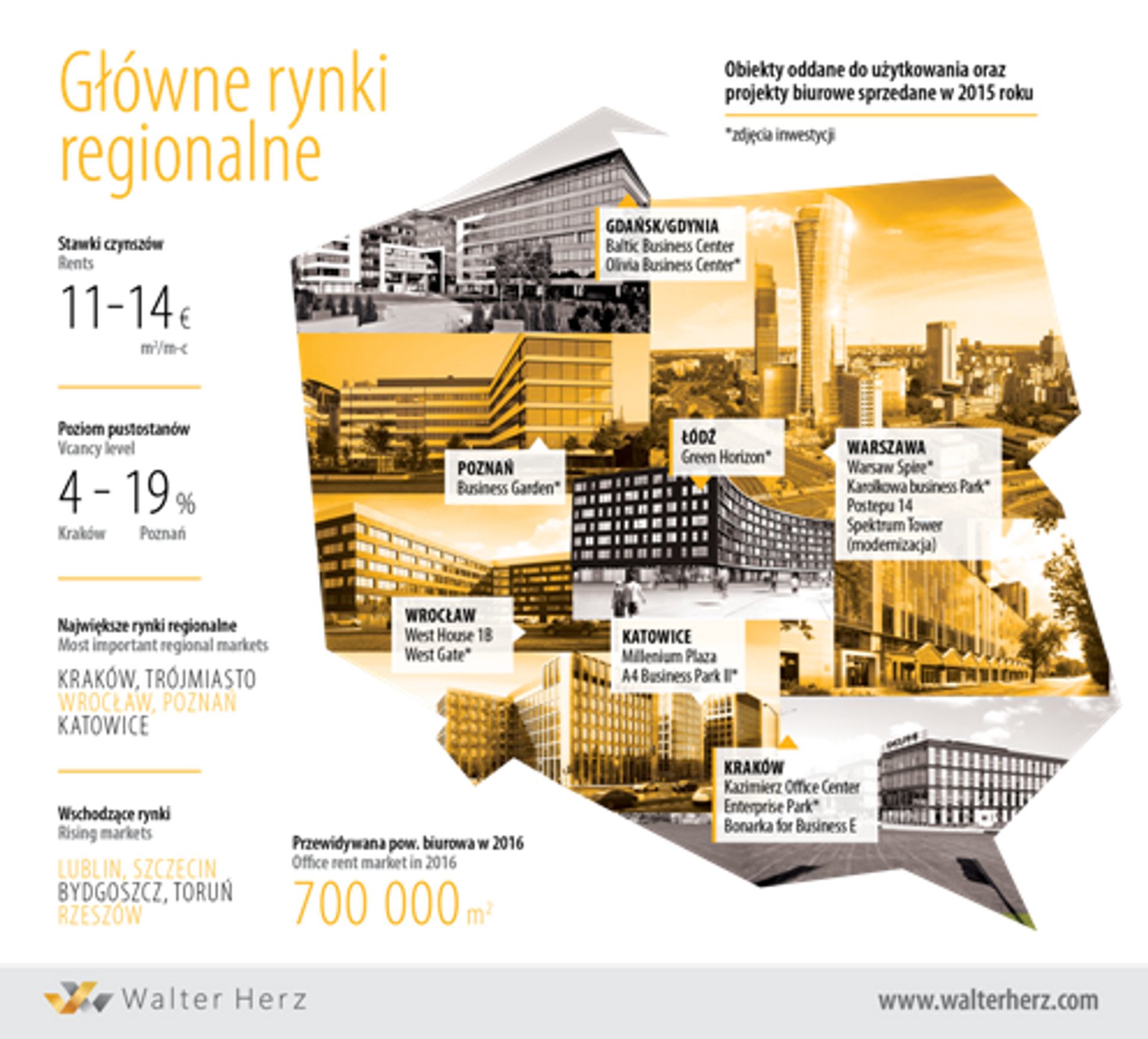 [Polska] Regionalne rynki biurowe wyprzedziły Warszawę