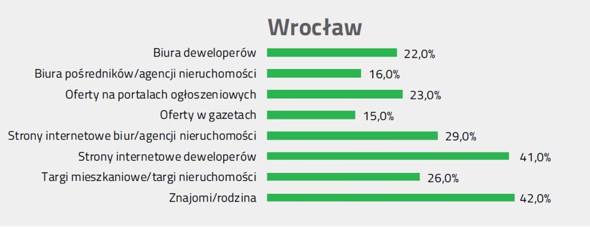 [Wrocław] Cena, czy lokalizacja – mieszkanie we Wrocławiu